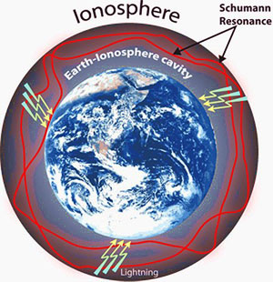 pulsed electromagnetic frequency therapy - Ionosphere