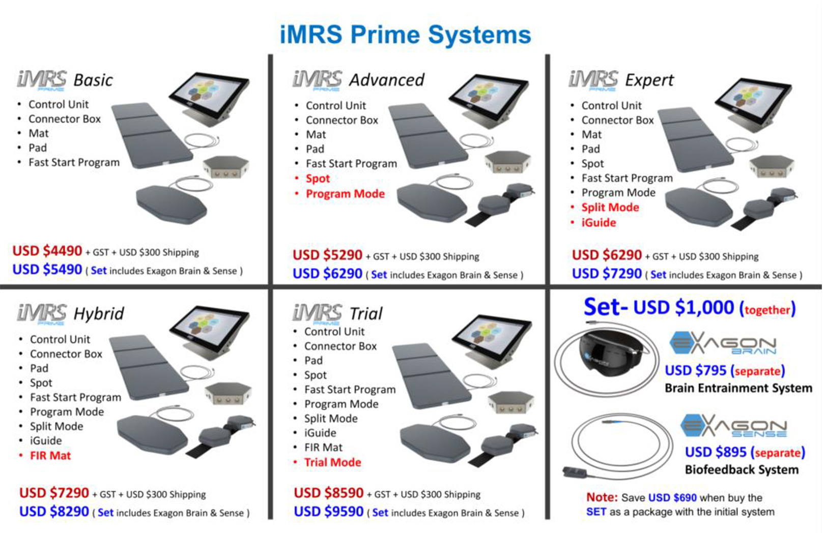 imrs_prime_systems_chart